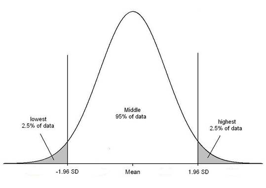 normal_distribution_clip_image002