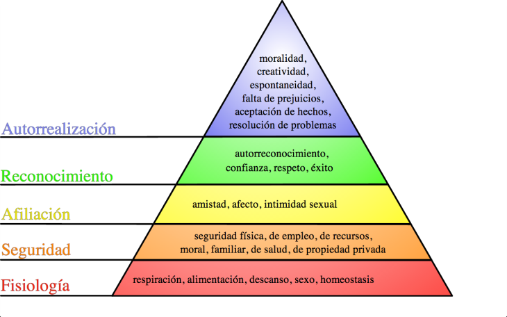pirc3a1mide_de_maslow-marketing-y-psicologia-marketingbuilding1