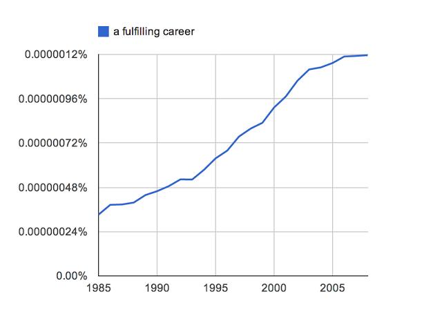 """Ngram de """"Fullfilling Career"""" (Una carrera Plena)"""
