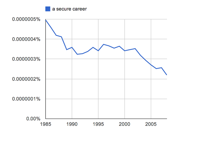 "Ngram de ""Secure Career"" (Carrera Segura)"