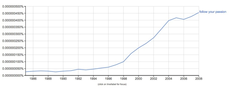 "Ngram de ""Follow Your Passion"" (Sigue tu Pasión)"