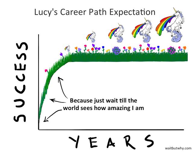Expectativas de un GYPSY