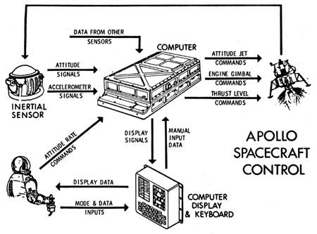 Sistema de Guiado del Apollo