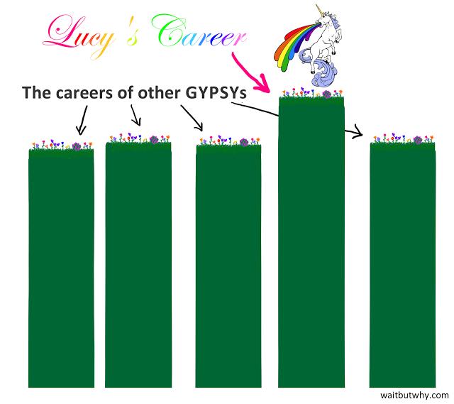 La Carrera de Lucy en comparación con las Carreras de Otras GYPSYs