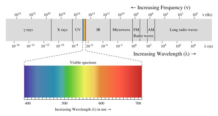 2000px-EM_spectrum.svg