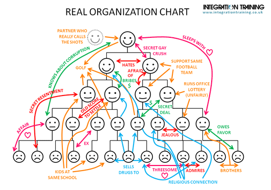 real-org-chart-530px