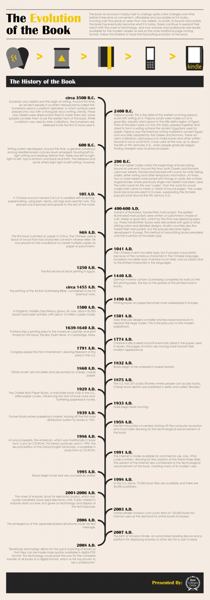La Evolución del Libro
