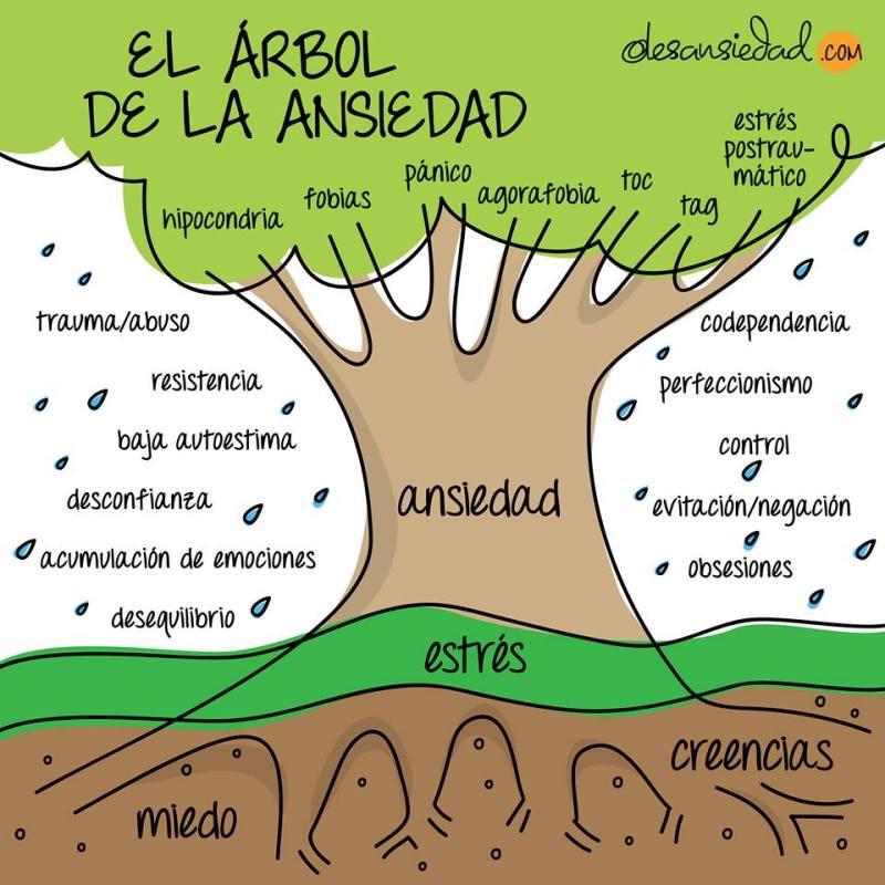 El Árbol de la Andiedad