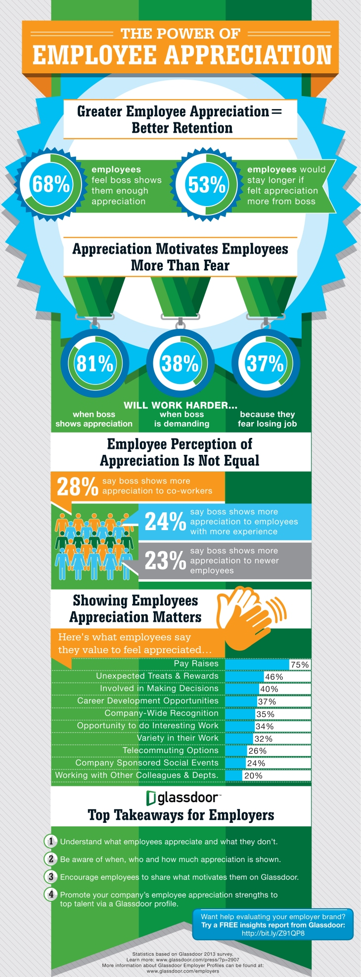 2013-11-2 GD_EmployeeAppreciation_Infographic