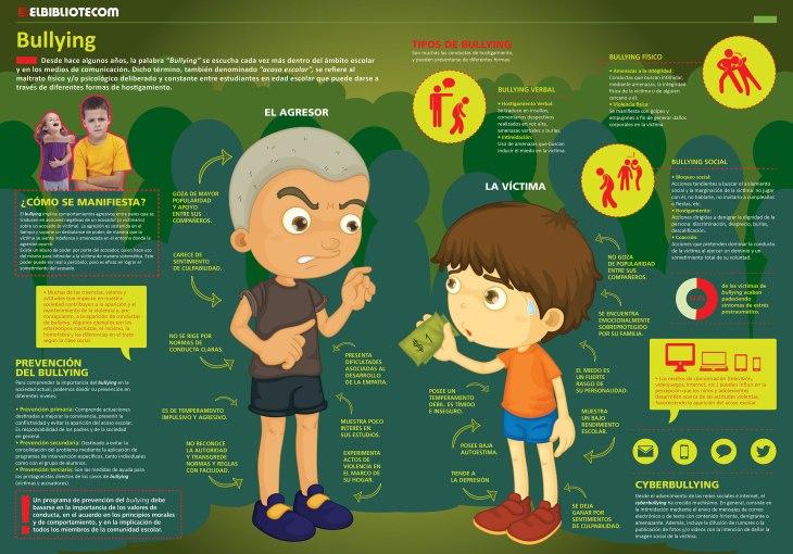 Infografía del Bullying