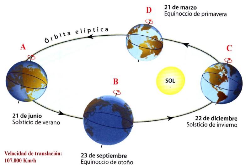 Diagrama de Solsticios y de Equinocios