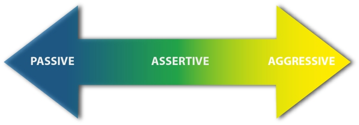 passive-assertive-aggressive