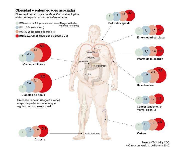 2010-complicaciones-obesidad-max