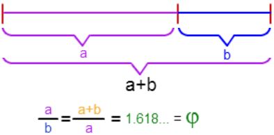 golden-ratio-formula1