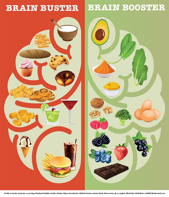 Alimentos Malos Para Nuestro Cerebro (Izquierda). Alimentos Buenos Para Nuestro Cerebro (Derecha).