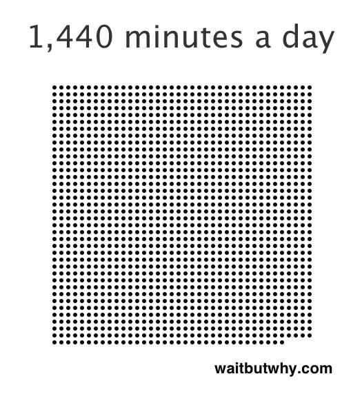 1440 Minutos Cada Día