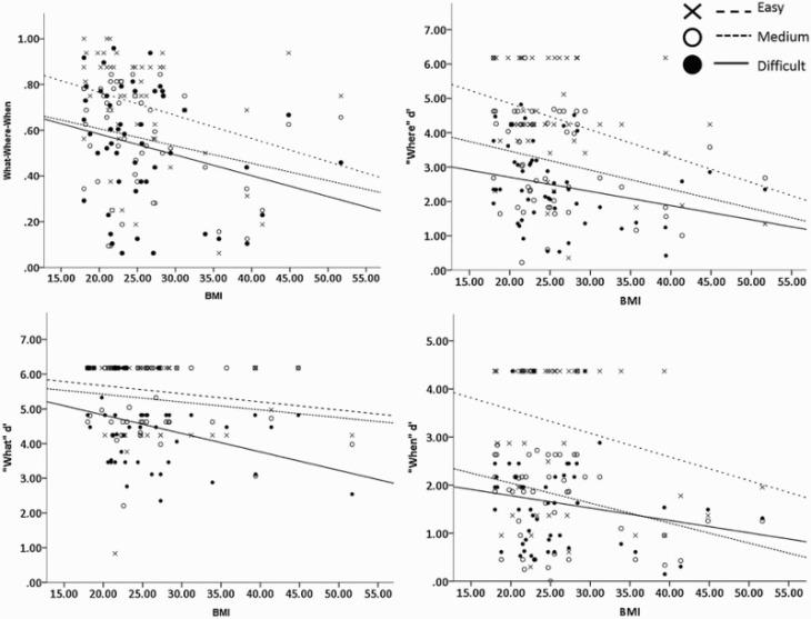 Asociación ente la puntuación de memoria y el índice de masa corporal (BMI)