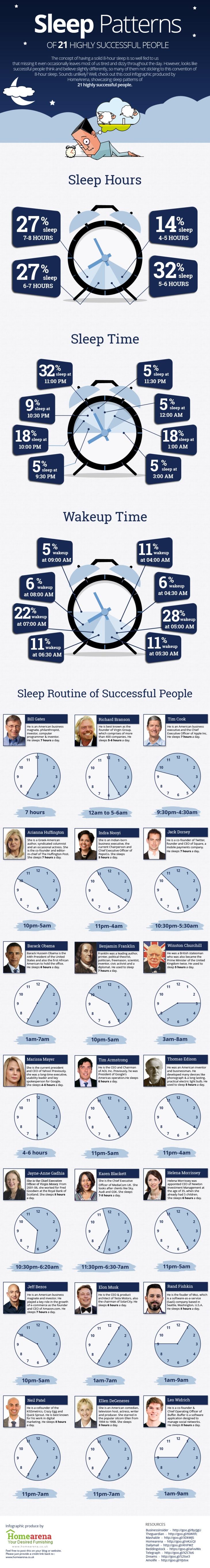 Patrones del Sueño de 21 Personas Con Éxito