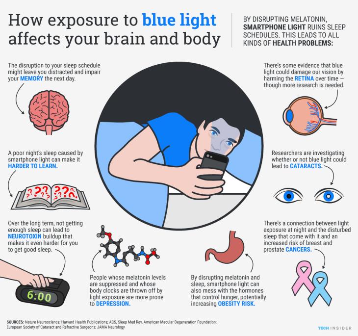 Cómo La Luz Azul Afecta Nuestro Cerebro y Nuestro Cuerpo