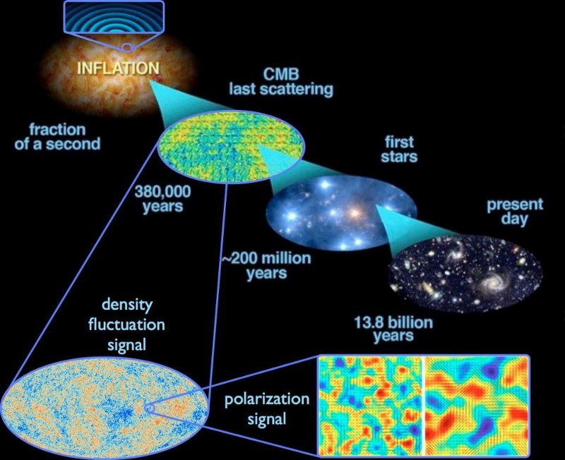 How cosmic inflation gave rise to our observable Universe, which has evolved into stars and galaxies and other complex structure by the present. Image credit: E. Siegel, with images derived from ESA/Planck and the DoE/NASA/ NSF interagency task force on CMB research. From his book, Beyond The Galaxy.