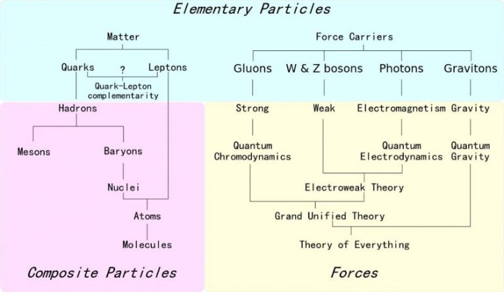 An overview of the fundamental elementary (and composite) particles and forces that are presently known. Image credit: Wikimedia Commons user Headbomb.