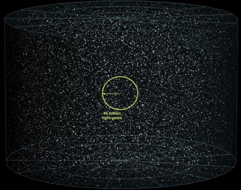 The observable Universe might be 46 billion light years in all directions from our point of view, but there's certainly more, unobservable Universe just like ours beyond that. Image credit: Wikimedia Commons users Frédéric MICHEL and Azcolvin429, annotated by E. Siegel