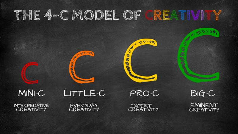 EL Modelo de Creatividades