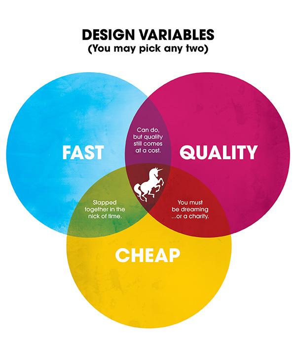 fast_cheap_quality-3