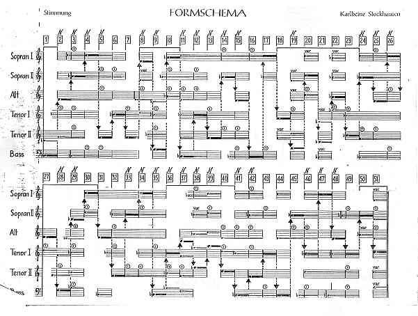 Partitura de Stockhausen