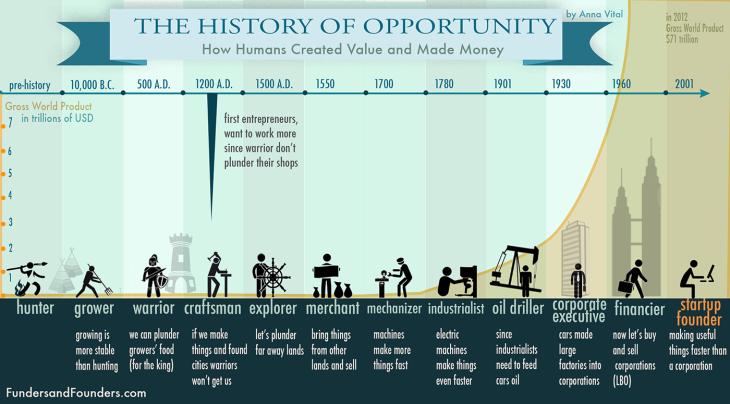 La Historia De Las Oportunidades