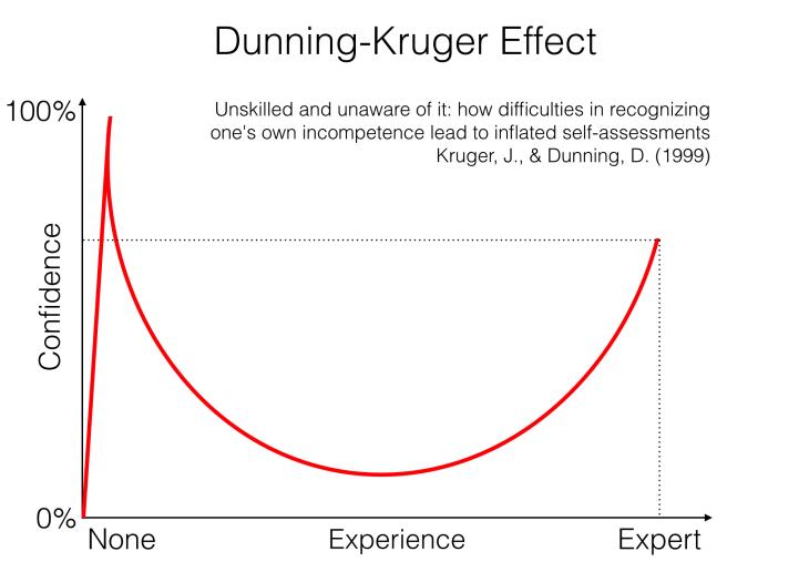 El Efecto Dunning-Kruger: