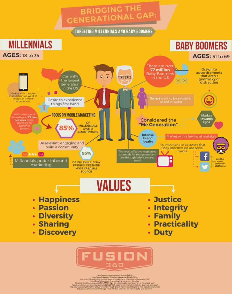 Boomers y Millennials