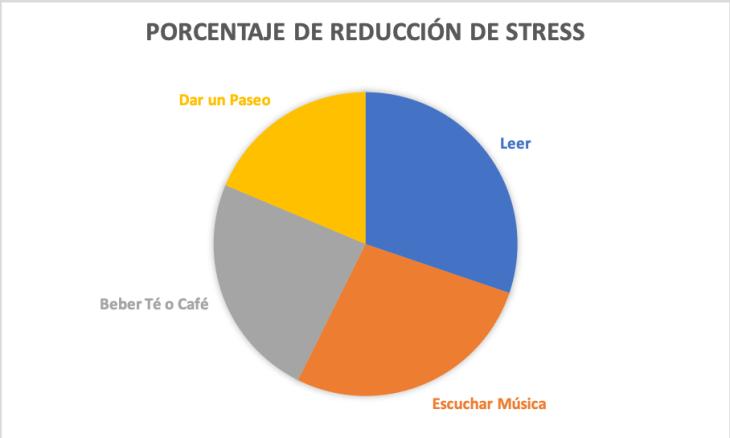 Porcentajes de Reducción de Stress